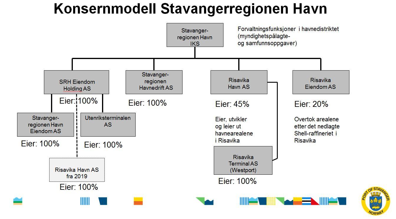 Konsermodell Stavangerregionen Havn
